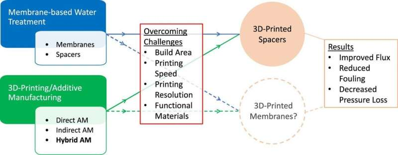 New insights into 3D printing of spacers and membranes