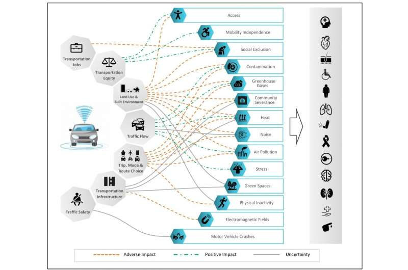 Researchers develop framework to identify health impacts of self-driving vehicles