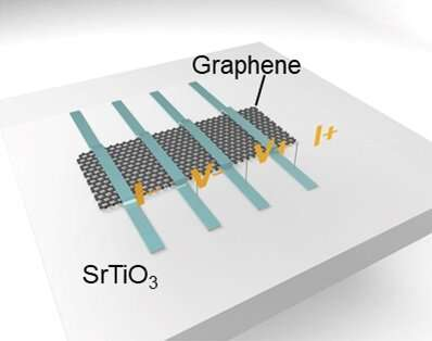 New insights into memristive devices by combining incipient ferroelectrics and graphene