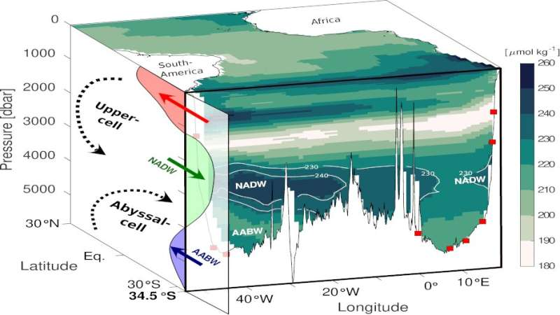New study reveals strength of the deep ocean circulation in the South Atlantic