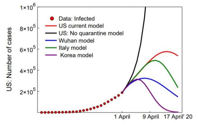 Machine learning algorithm quantifies the impact of quarantine measures on COVID-19's spread