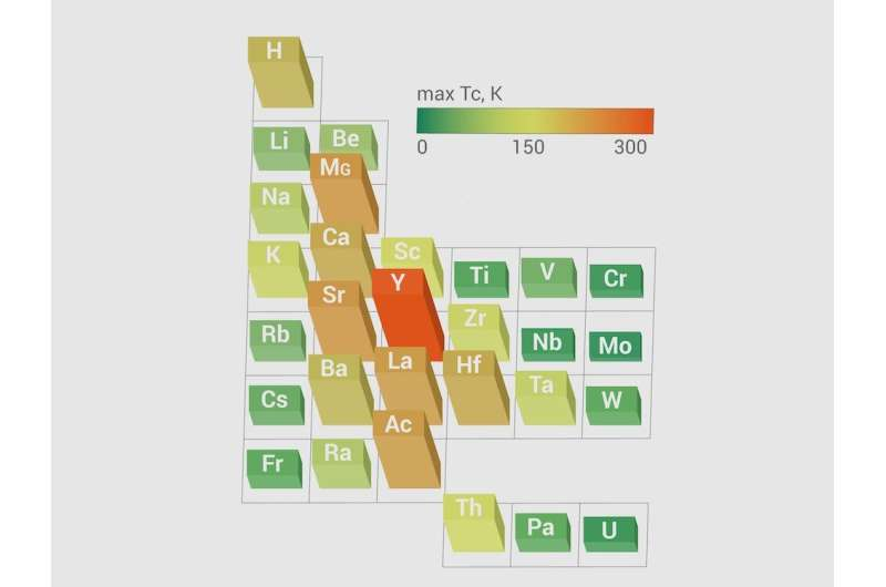 Scientists find a rule to predict new superconducting metal hydrides