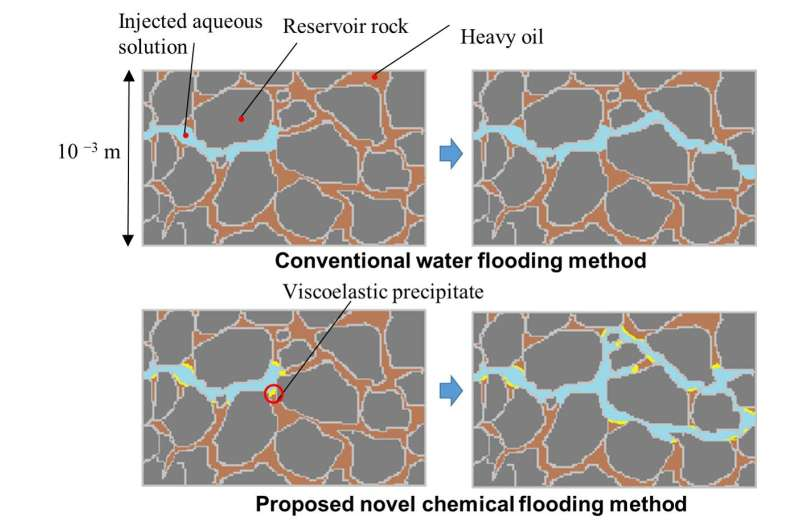Researchers develop more efficient method to recover heavy oil