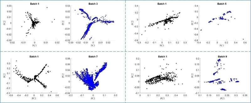 Researchers propose novel correction method for gas sensor drift problem