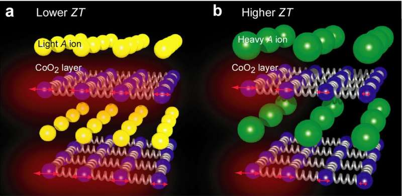 Researchers develop layered cobalt oxide with a record-setting thermoelectric figure of merit