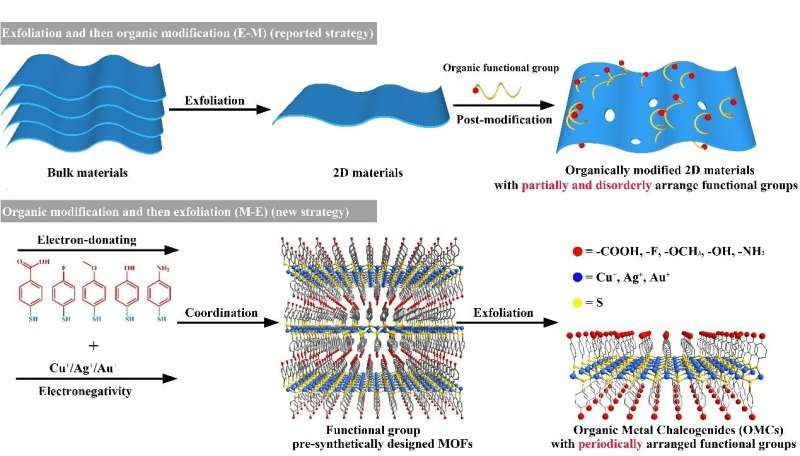 2-D ordered organic metal chalcogenides developed with widely tunable electronic band gaps