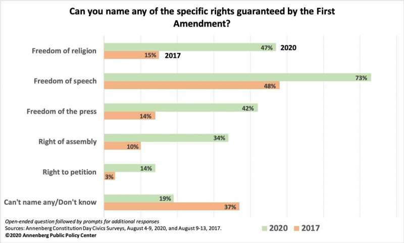 Amid pandemic and protests, Americans know much more about their rights