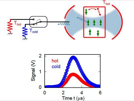 A new technique for the radiative cooling of spin ensembles