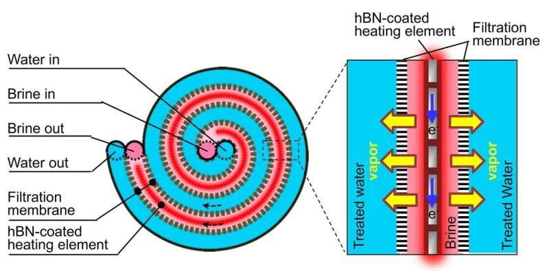 Boron nitride coating is key ingredient in hypersaline desalination technology