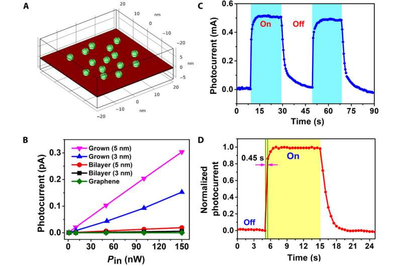 Building ultrasensitive and ultrathin phototransistors and photonic synapses using hybrid superstructures