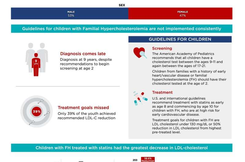 Children with familial hypercholesterolemia are diagnosed late and under-treated