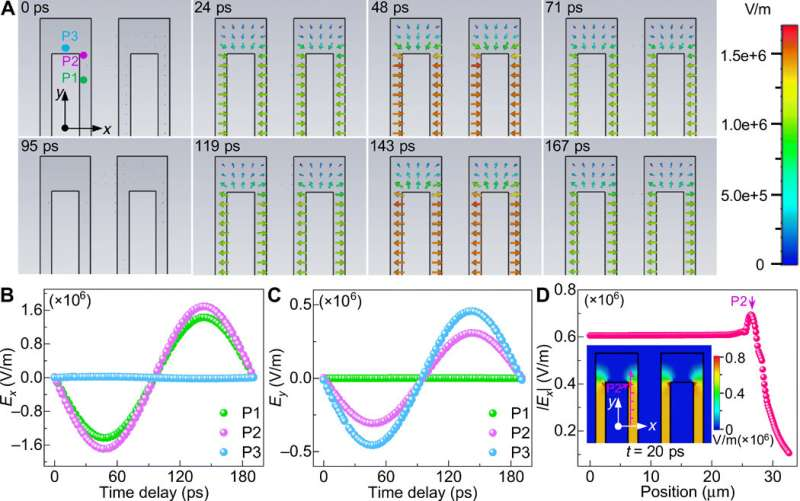 Direct visualization of electromagnetic wave dynamics by laser-free ultrafast electron microscopy