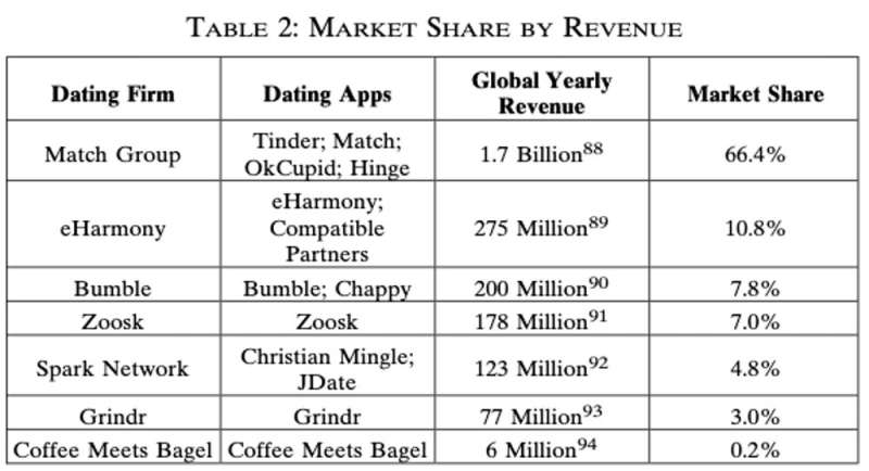 Everything you always wanted to know about the economics of dating sites (but were afraid to ask)
