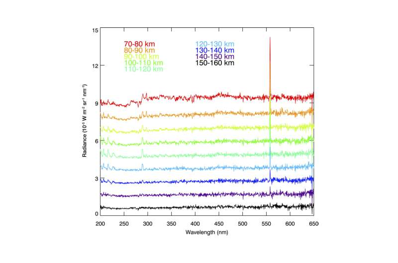 ExoMars spots unique green glow at the Red Planet
