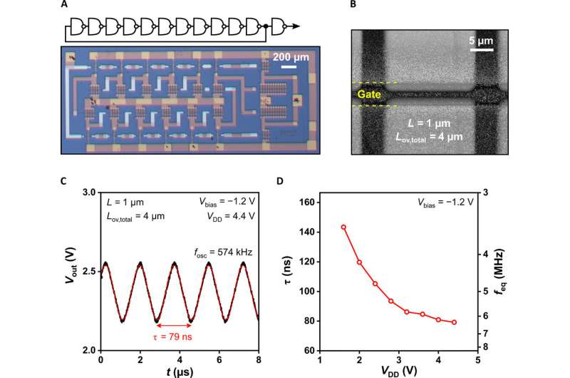 Flexible low-voltage high-frequency organic thin-film transistors
