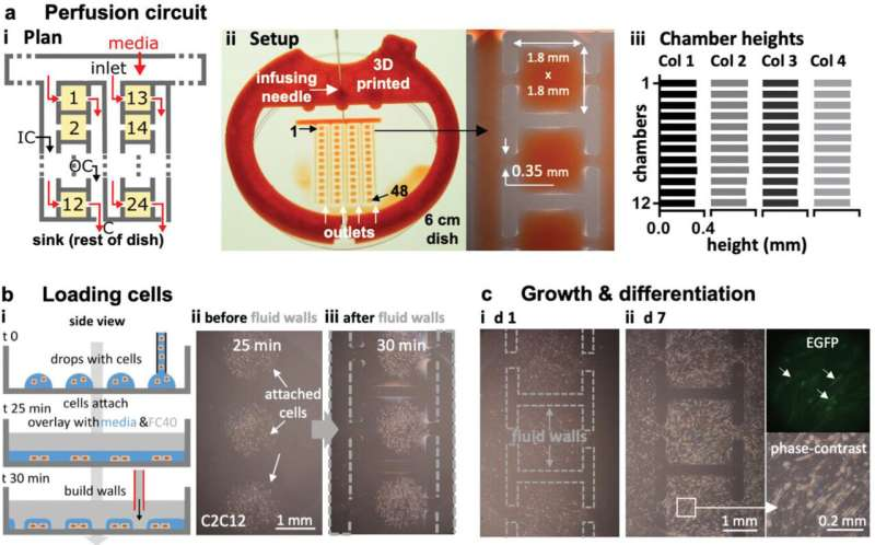 Jet-printing complex circuits using microfluidics