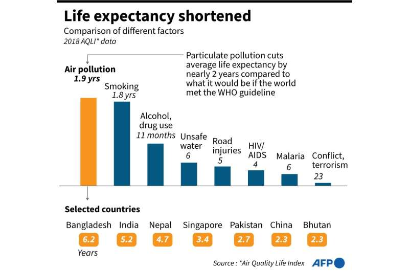 Life expectancy shortened