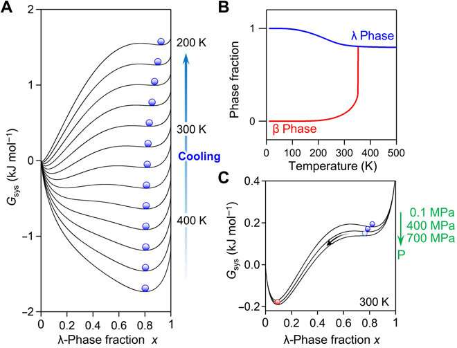 Long-term heat-storage ceramics absorbing thermal energy from hot water