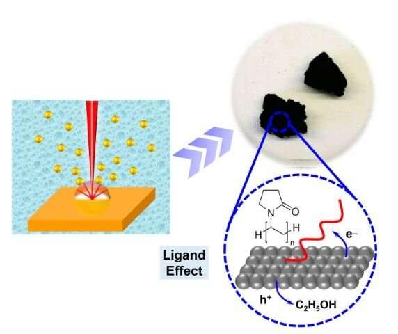 Manipulating ligands