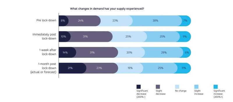 New study provides insights into how retailers have responded to COVID-19