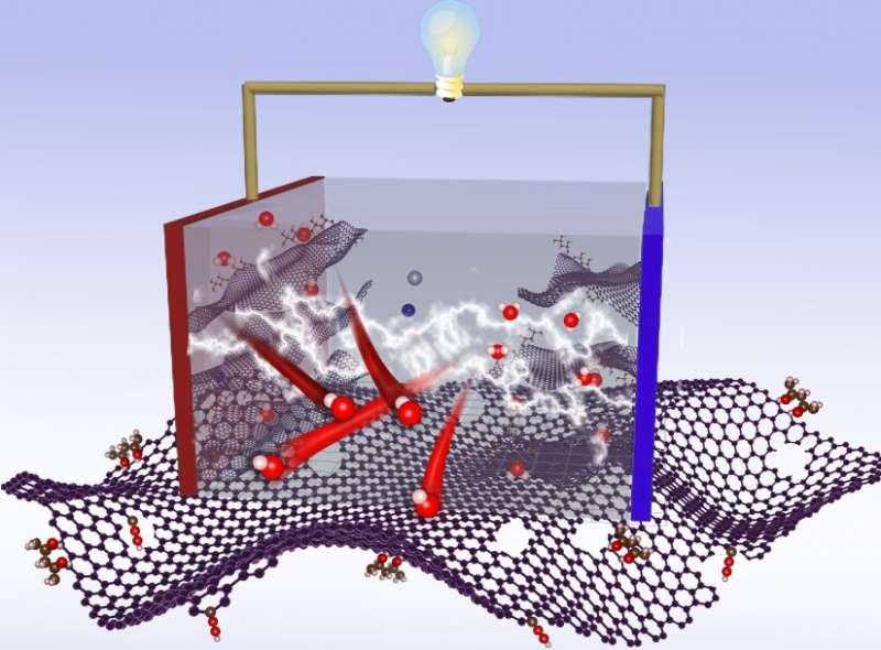 Novel approach improves graphene-based supercapacitors