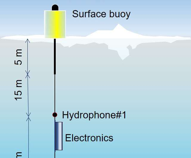 NRL researchers monitor changing Arctic using sound