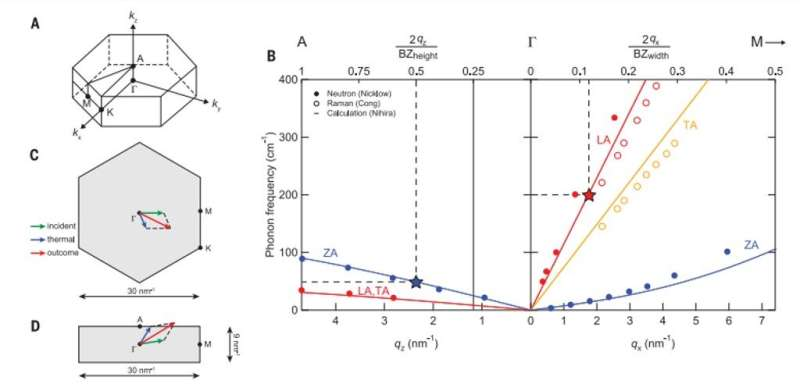 Phonon hydrodynamics and ultrahigh-room temperature thermal conductivity in thin graphite