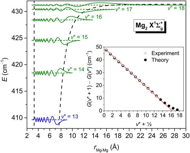 Quantum computation solves a half-century-old enigma: Finding the elusive vibrational states of magnesium dimer