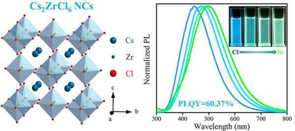 Scientists synthesize lead-free zirconium-based vacancy ordered double perovskite nanocrystals