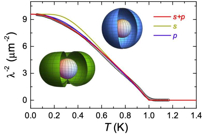 Simultaneous nodal superconductivity and broken time-reversal symmetry in CaPtAs
