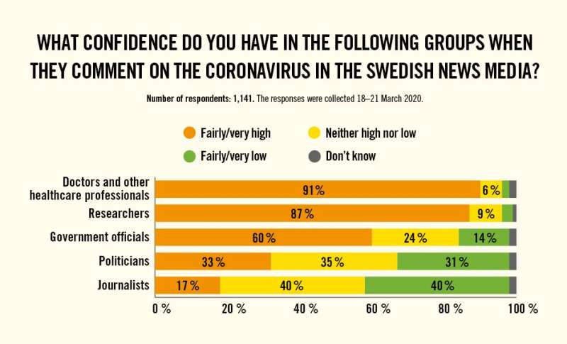 Study finds high public confidence in researchers and healthcare professionals