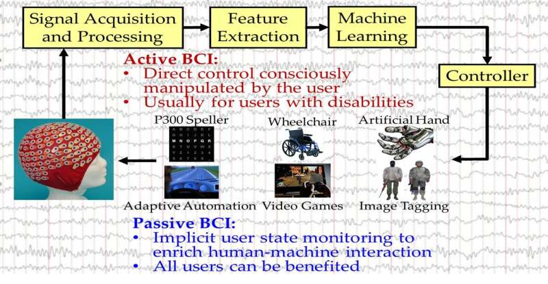 Study unveils security vulnerabilities in EEG-based brain-computer interfaces (BCIs)
