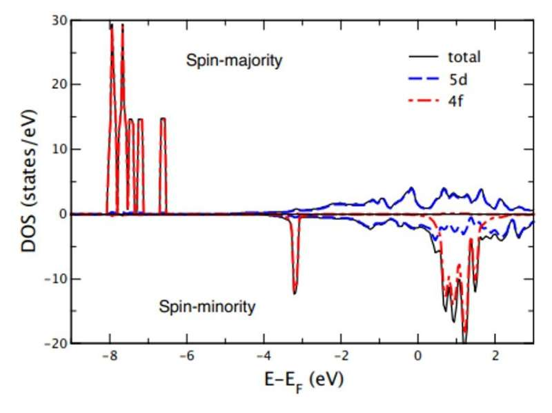 The magnetization dynamics of rare-earth metals and the role of ultrafast magnon generation