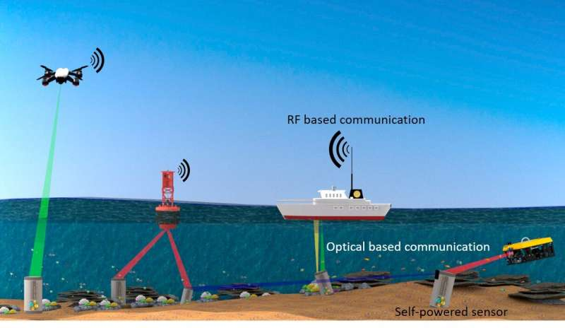 The power of light for internet of underwater things