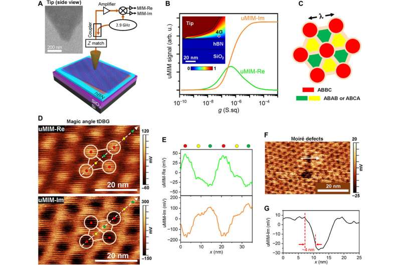 Two dimensional heterostructures composed of layers with slightly different lattice vectors