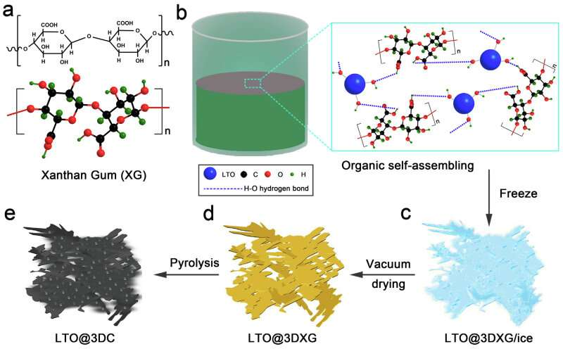 Researchers Propose Novel High-performance Dual-ion Batteries with 3D Porous