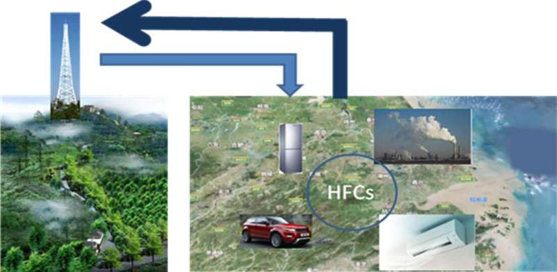 Scientists find a high hydrofluorocarbon emissions intensity in the Yangtze River Delta region