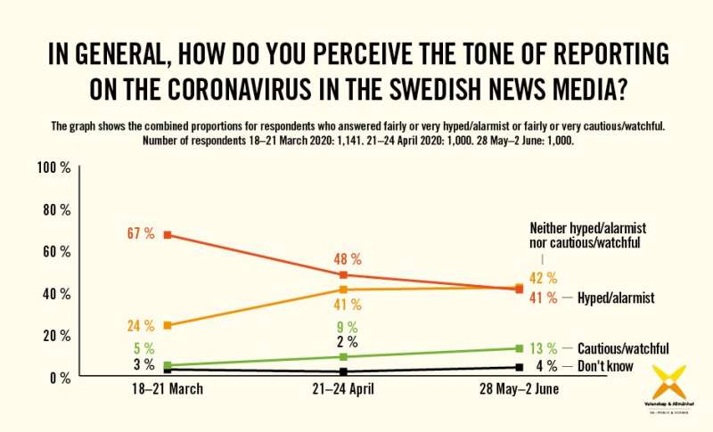 Coronavirus in the Swedish media—has confidence passed its peak?