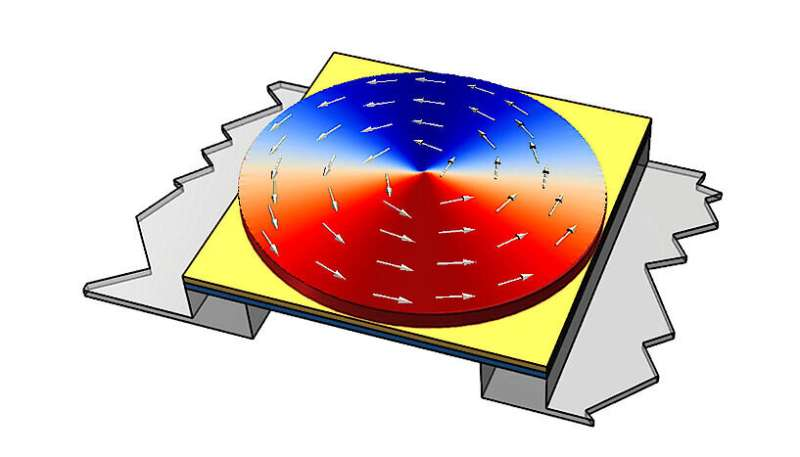 Researchers investigate applications of magnetic sensors in the automotive and medical sectors