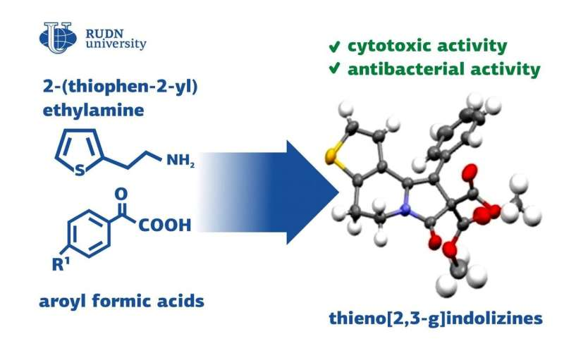 RUDN University chemists developed a method to synthesize compounds for the pharmaceutics