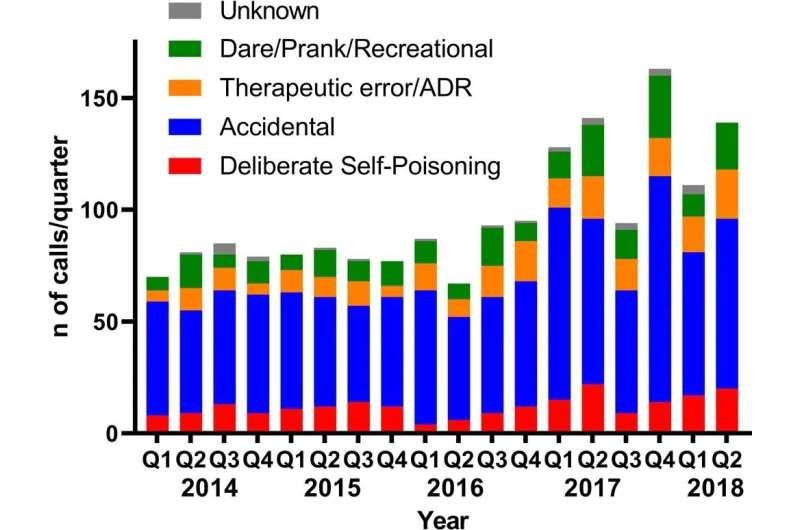 New study reveals poisoning exposures in Australian schools