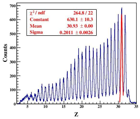 Researchers firstly identify nuclear fragments of 78Kr projectile fragmentation reaction at RIBLL2