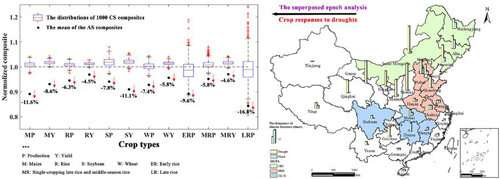 Researchers isolate responses of crop yield and production to climate disasters in China