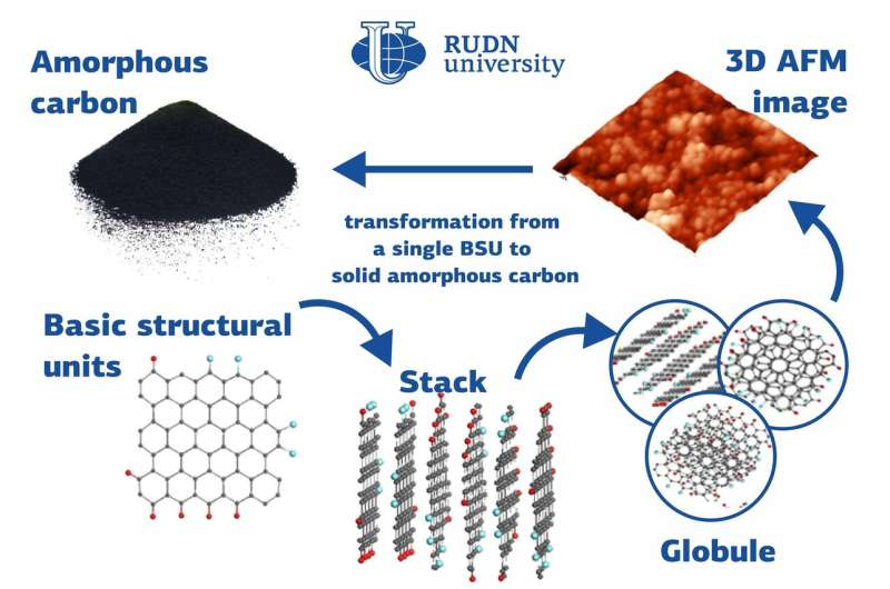 RUDN University physicists described a new type of amorphous solid bodies