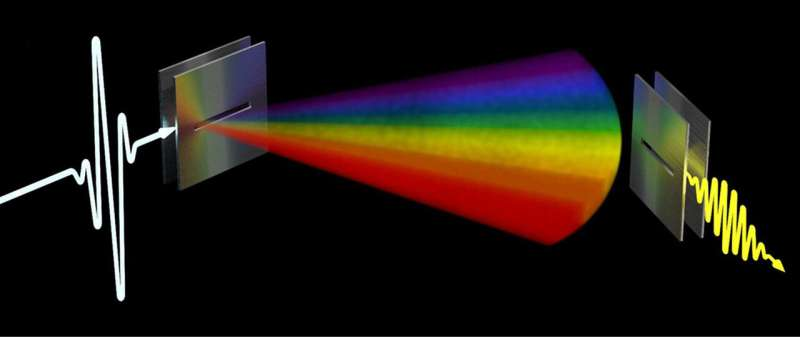 Researchers solve 'link discovery' problem for terahertz data networks