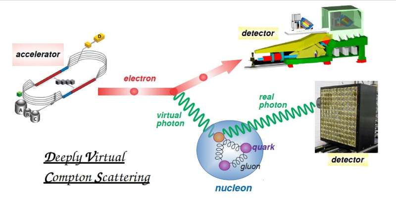 3D imaging the flavor content of the nucleon