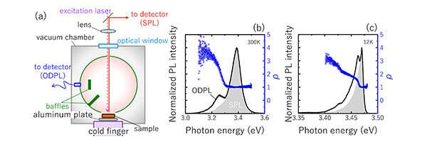 A new method to measure optical absorption in semiconductor crystals