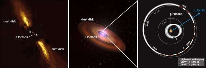 Astronomers reveal first direct image of Beta Pictoris c using the GRAVITY instrument