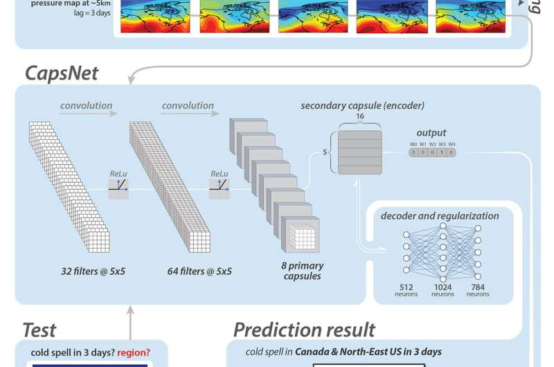 Deep learning accurately forecasts heat waves, cold spells