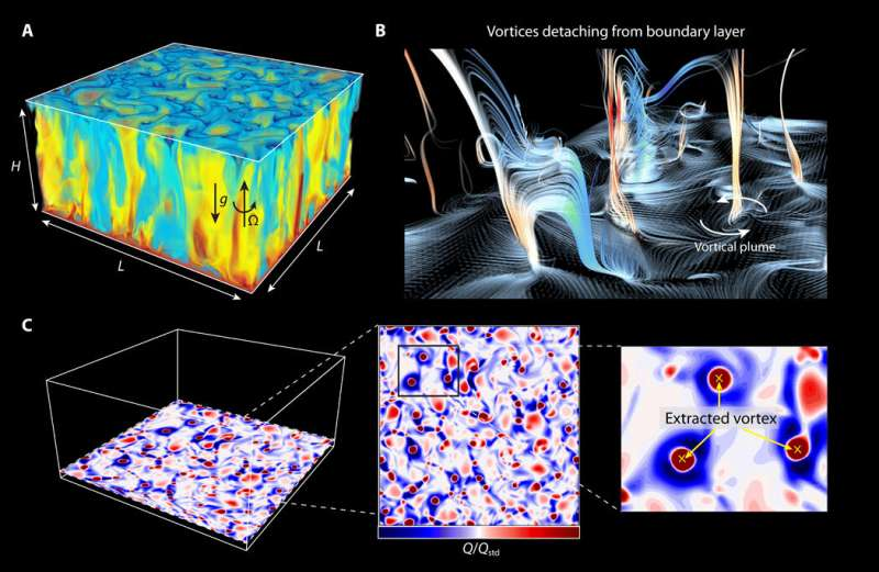 Demonstrating vortices as Brownian particles in turbulent flows
